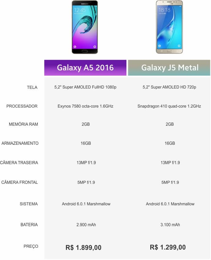 Galaxy J5 Metal vs Galaxy A5 2016