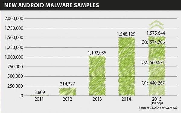 Infografía de Android G Data