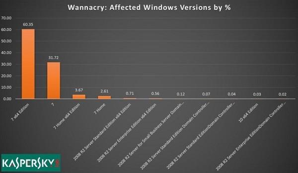 Windows siete es la razón