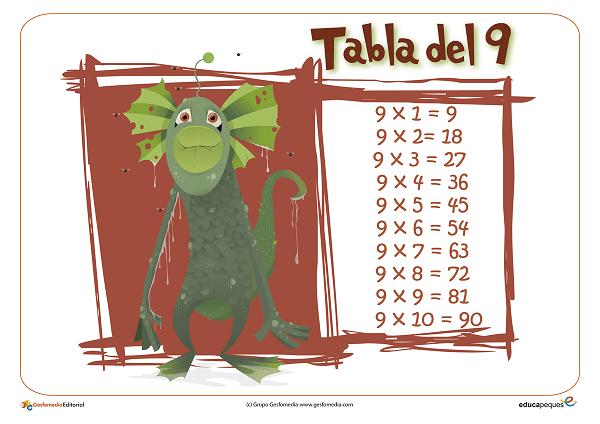 tabla del 9