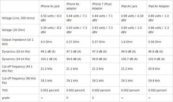 Audio iPhone