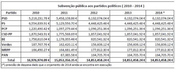 subvencoes_partidos_2011-2014