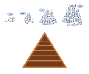 "Sugar Cubes and Food Pyramid for Food Quiz game ""Ruokavisa"""