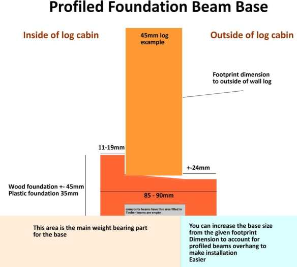 If you are using our profiled foundation beams you need to make the base slightly bigger to accommodate the overhang.