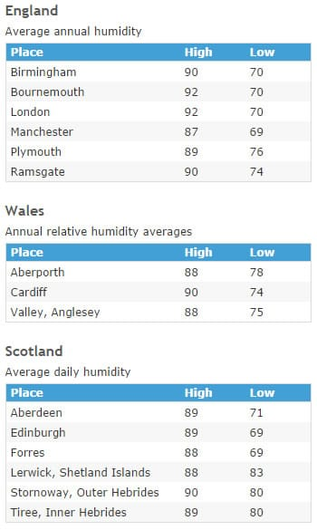 Average humidity levels and these change according to where you are in the UK.