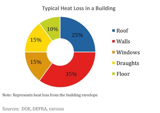 Typical heat loss in any building