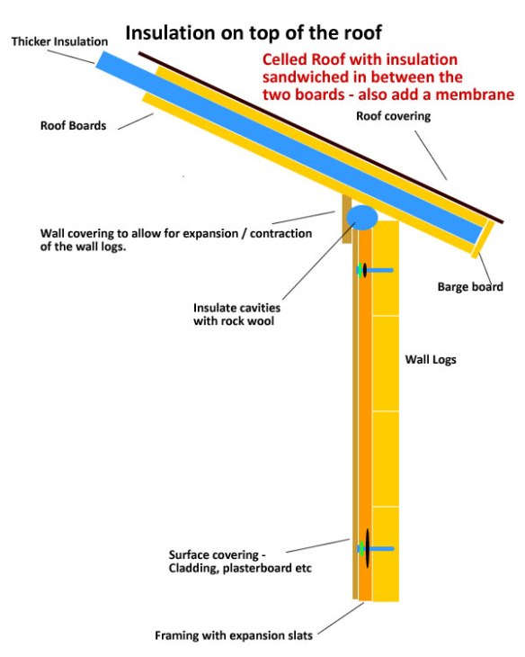 Using timber framing to cell the roof and infill with insulation boards