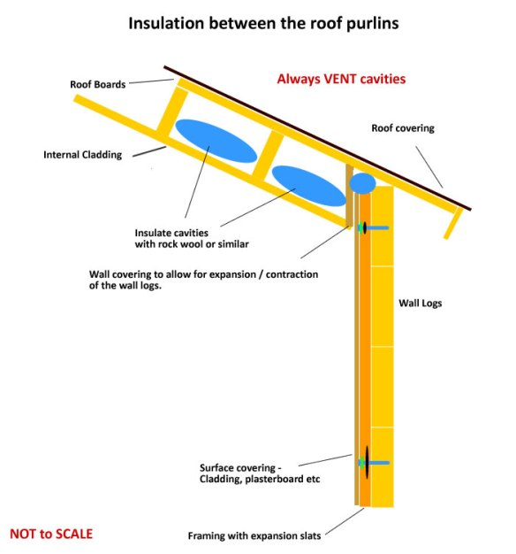 Using insulation in between the roof purlins