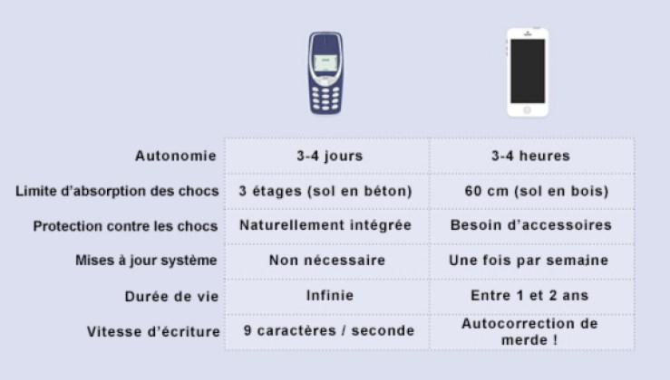 comparaison-anciens-telephones-nouveaux-telephones2