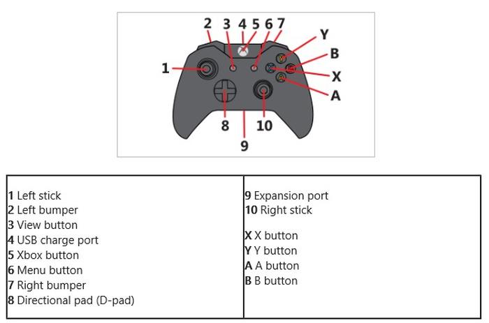 nouvelle-manette-console-Xbox-One