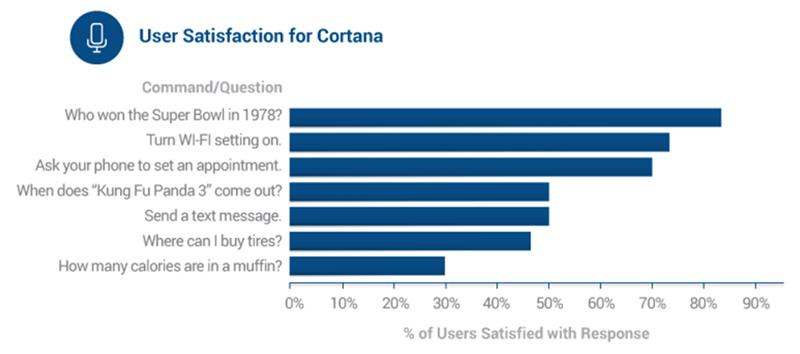 satisfaction-cortana