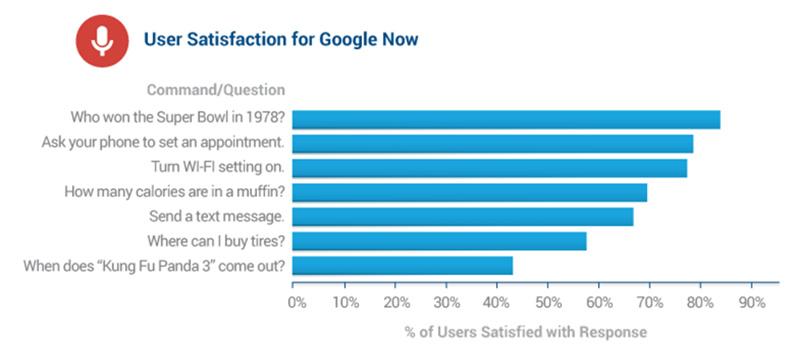 satisfaction-google-now