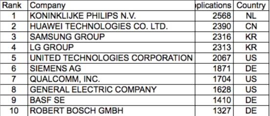 Top 10 EPO Applicants