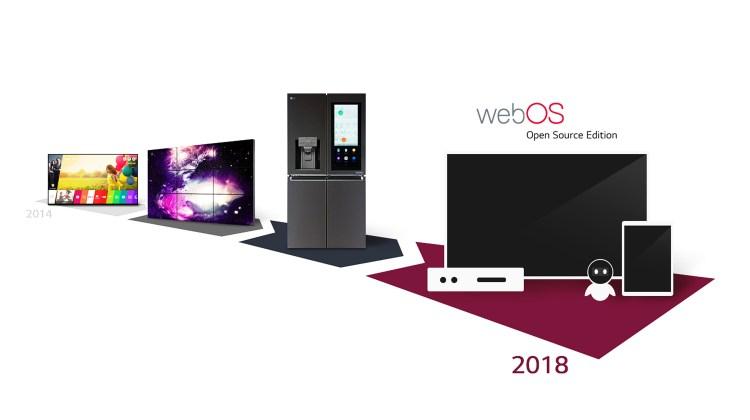 Evolution-LG-webOS