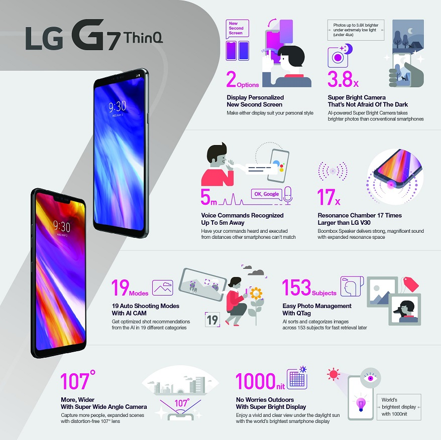LG-G7-ThinQ-Infographic