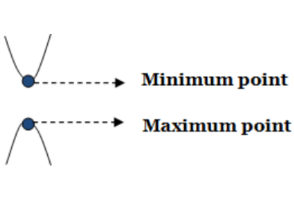 Find the maximum and minimum point of a quadratic equation