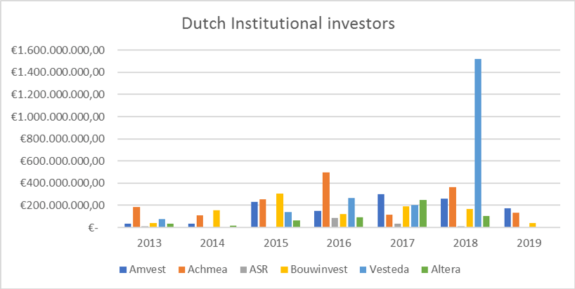 Dutch Delta Plan Housing: The only policy instrument to secure returns for institutional investors and housing for residents