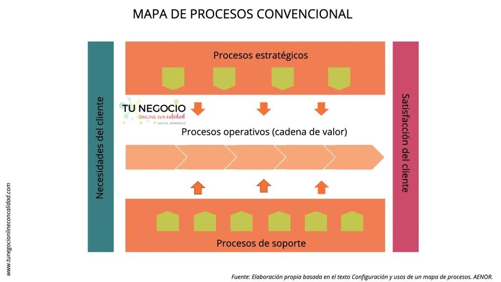 mapa de procesos convencional