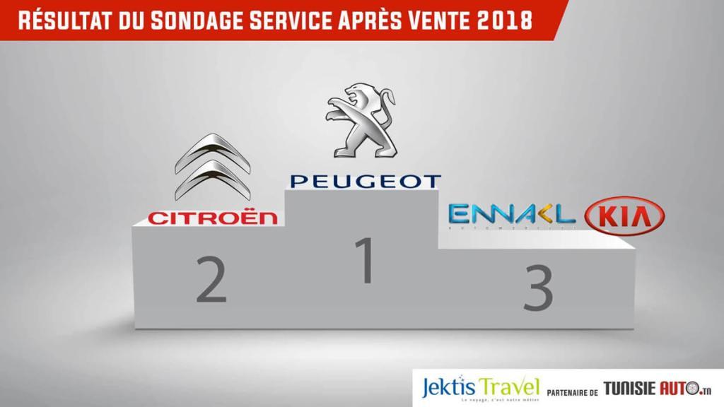 Sondage_Meilleure_Service_après vente_2018_tunisieauto.tn