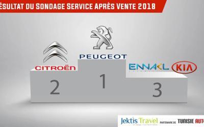 Sondage du meilleur Service après vente 2018: Peugeot  et Citroën largement en tête