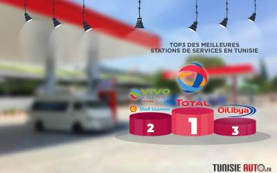 Sondage de la meilleure Station de Services en Tunisie: Total Tunisie l'emporte