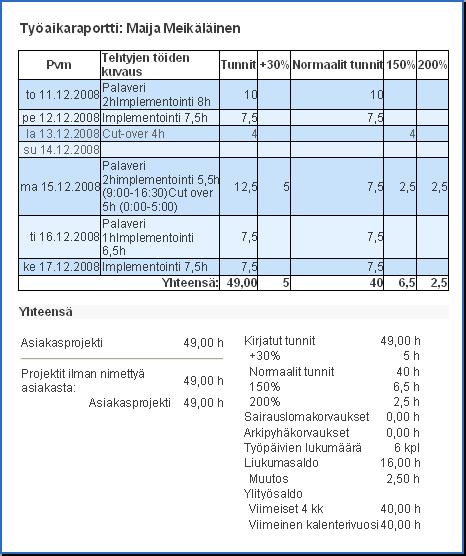 Palkanlaskennan työaikaraportit