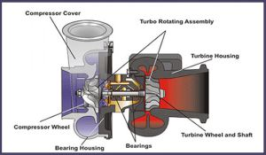 Turbocharger Learning Center from Turbocharger Pros