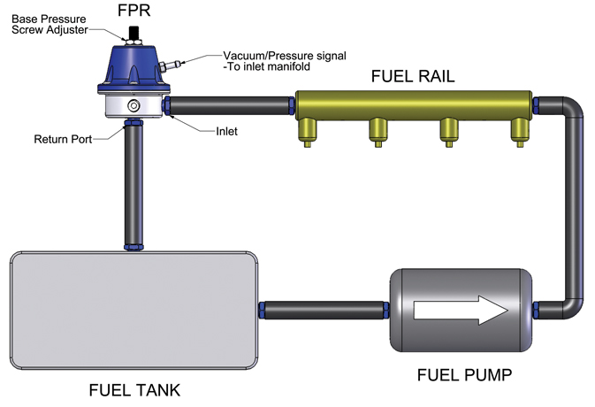 ford fuel pressure diagram how does an fpr work  turbosmart engineered to win   how does an fpr work  turbosmart