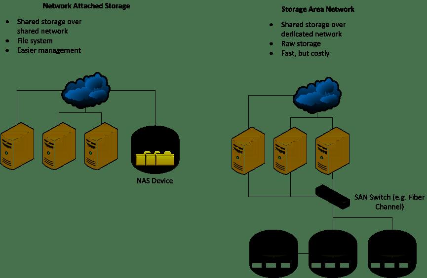 NAS + SAN U003d Best Storage Alternative