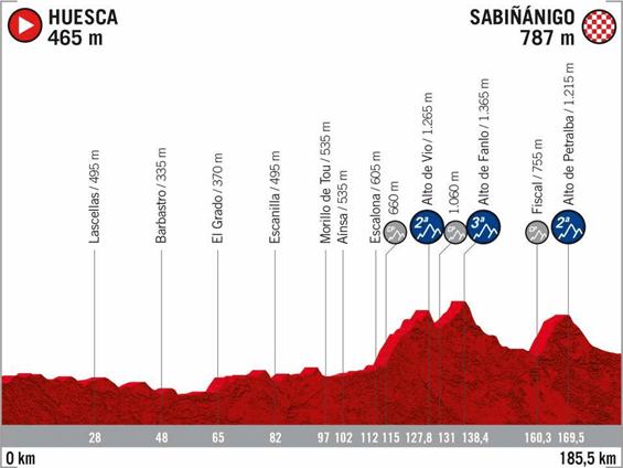 etapa 5 Huesca Sabiñanigo