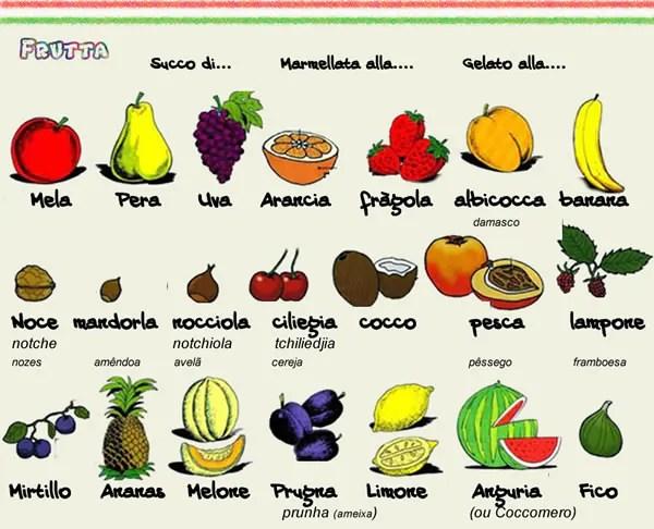 frutta Italiano para Viagem: O café da manhã na Itália