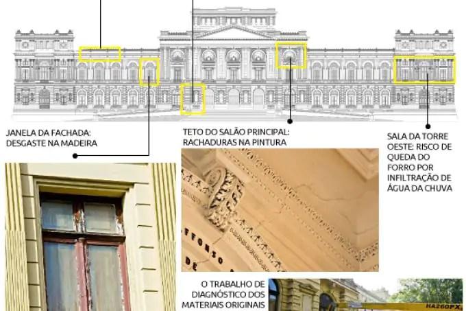 %name O fechamento do Museu do Ipiranga em São Paulo e seu acervo hoje
