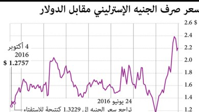 Photo of الجنيه الاسترليني في أدنى مستوى له أمام الدولار خلال 31 عاماً