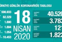 18 aprel 2020-ci il Türkiyə