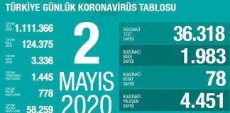 Türkiyədə koronovirus statistikası