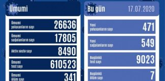 Azərbaycan Respublikasında koronavirus