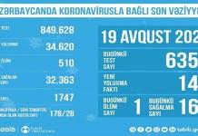 Azərbaycanda koronovirusla bağlı son durum