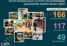 AQTA koronavirusun profilaktikası çərçivəsində reydləri davam etdirir