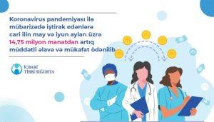 Koronavirusla mübarizə tədbirlərində iştirak edən tibb işçilərinə may və iyun ayları ərzində 14 milyon manatdan çox vəsait ödənilib