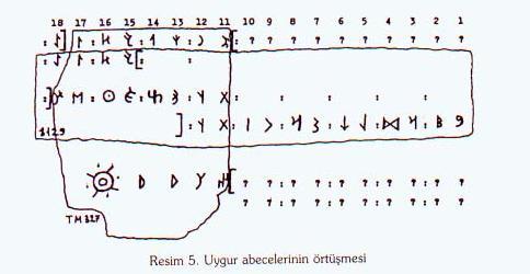 uygur_alfabesi_2