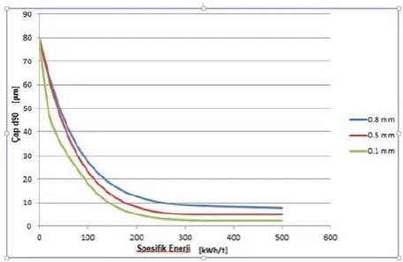 Şekil 2. Boncuk boyutundaki değişimin verilen spesifik enerji ve hassas öğütme sonrası son partikül boyutuna etkisi