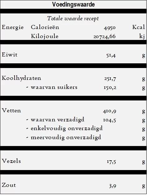 Baklava - Zoete Notentaart voedingswaarde