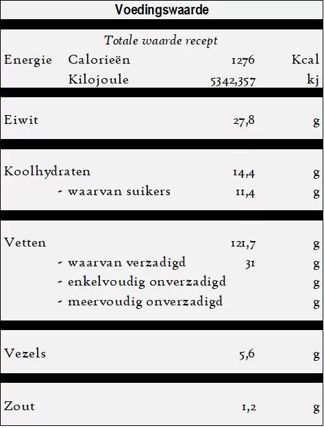 Menemen - Omelet voedingswaarde
