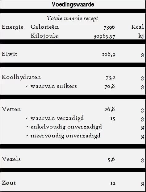 Karides Guvec - Gestoofde Garnalen voedingswaarde