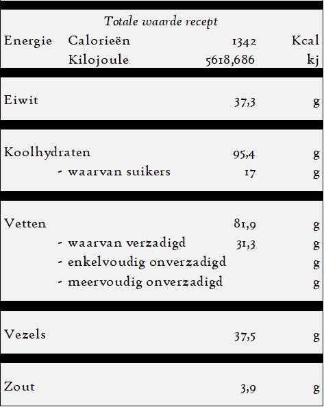Nohut Yemegi - Kikkererwtensoep - voedingswaarde
