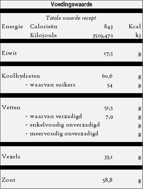 Patlican yemegi - Aubergine gerecht - voedingswaarde