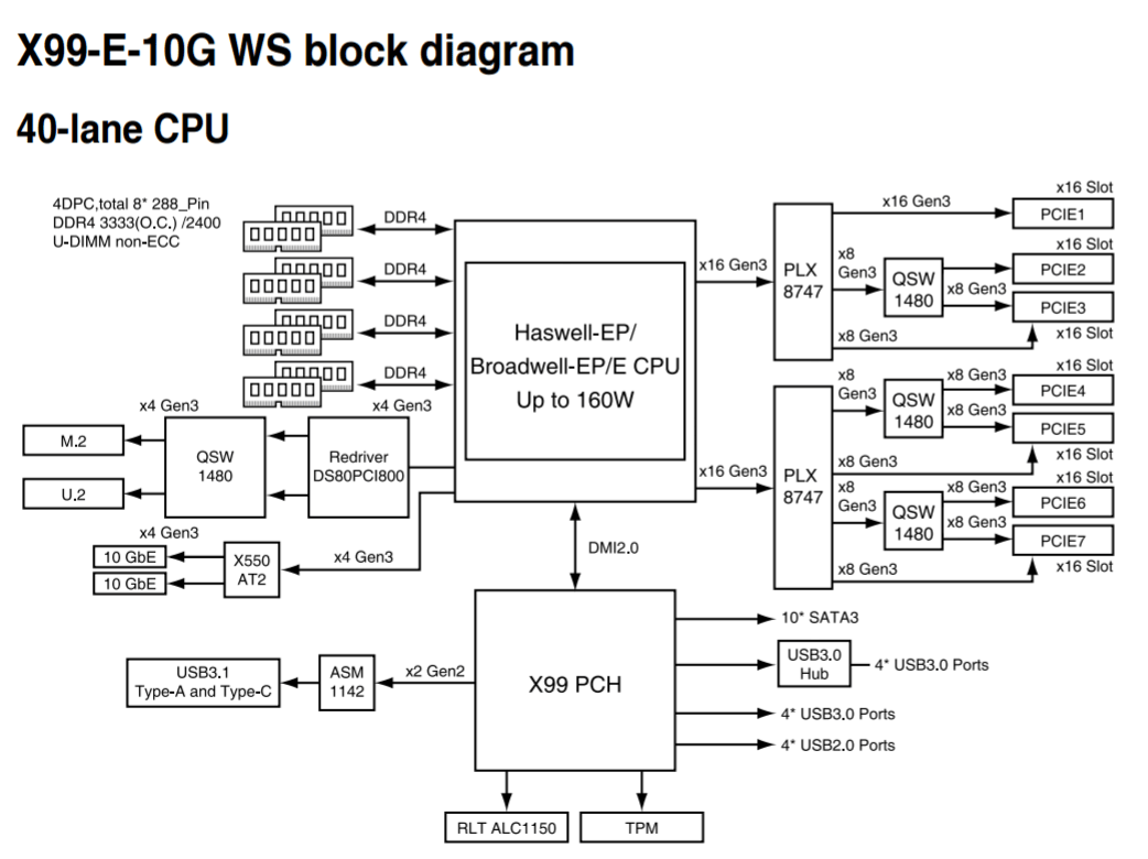 Wrg Block Diagram For The X99 Chipset