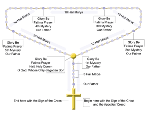 how to pray the Rosary — Turning to God's Word