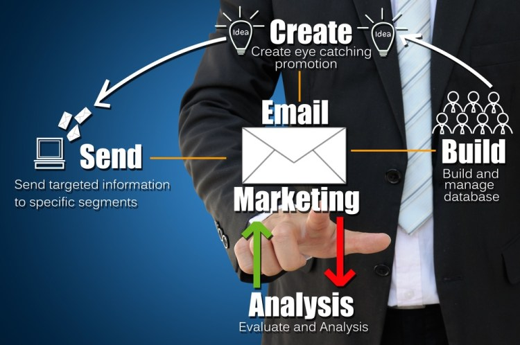 Il processo dic reazione della strategia di email marketing