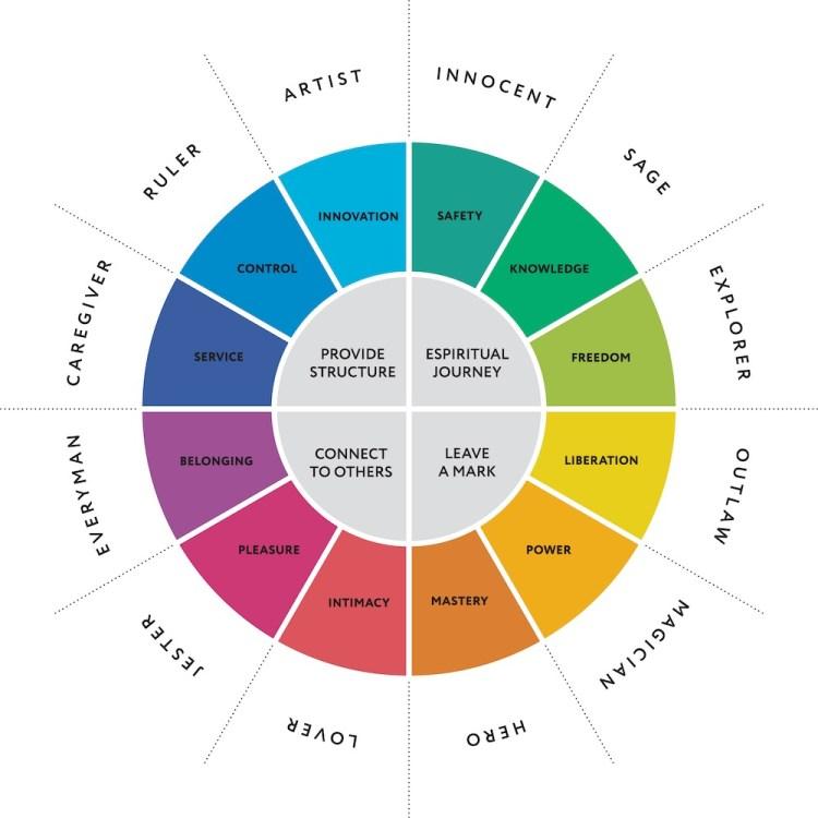 Diagramma dei 12 archetipi di Jung in inglese